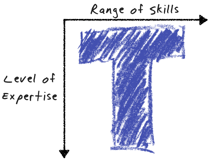 The T-shaped Skillset and sales training courses